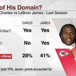 """Jamaal Charles: """"I feel sometimes, Im the LeBron of football, especially at my position."""" Fav if agree/RT disagree http://t.co/d67jf0DQ2J"""