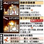 これ、一基だけの話ですから。現実には同時に攻撃されると思われ。防衛手段なし。RT @komatsunotsuma: 2011.7 原発への攻撃、極秘に被害予測 1984年に外務省 http://t.co/R8BD2ypNaI http://t.co/r7nfbdd0qO