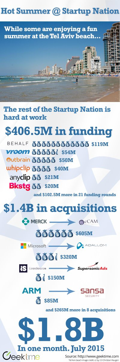 Hot summer in the #startupnation with over $1.8B in startup funding and acquisitions in July 2015 alone. #Israel http://t.co/VZ3KrMroly