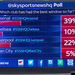 POLL UPDATE: Arsenal still in front. Keep voting on whos had the best transfer window so far. #SSNHQ http://t.co/C7cl3z2G8p