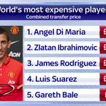 Angel Di Maria will become the most expensive player in history when he joins PSG. A combined total of £132.6m #SSNHQ http://t.co/RECne5XRfX