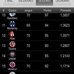 ¡Se acabó! @Chivas cae 1-0 ante Cruz Azul y son último lugar del descenso http://t.co/hlMJXkeoi9