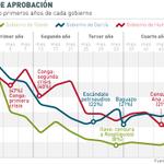 #EstasemanaenSE. El último año de #OllantaHumala: ¿cómo se compara con #García y #Toledo?. -> http://t.co/nVcv9aHLQz http://t.co/WdsCTlWdPf