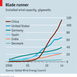 China now generates a third of the world's total wind power http://t.co/3OCYppNyei http://t.co/LO5sF38COG