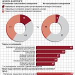 Половина россиян за цензуру в интернете. Чего они боятся? http://t.co/9JFVDqDkXJ http://t.co/85MA6CrlbU