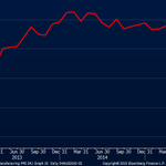 This Is What Complete Economic Collapse Looks Like In One Chart http://t.co/DrL3WA1GMC #Greece http://t.co/vN7J6OPHlN