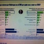 @jhancalvernia no despega en las encuestas, ni como candidato! Que se sentirá gastar tanto $ y no obtener resultados http://t.co/eErr84mgzu