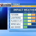 Storms likely this afternoon! #flwx #cbs12am #treasurecoast #westpalmbeach http://t.co/MGnpKe2Viv