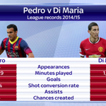 Pedro could replace the outgoing Angel Di Maria at @ManUtd, but how did the two players compare last season? #SSNHQ http://t.co/MW3OnO3QWH