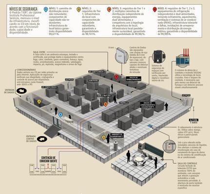 Você sabe como funciona um centro de dados? Confira o infográfico da #RevistaTema do @SERPRO https://t.co/nN0JgAqD6o http://t.co/Pjj2z9kUuE