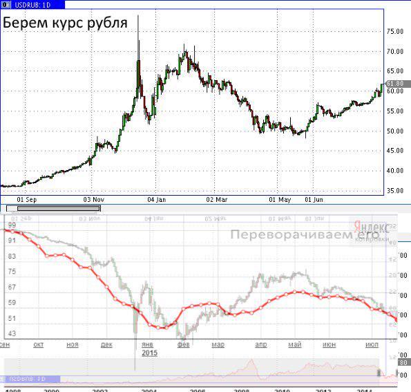 Курс доллара и нефти онлайн на форекс