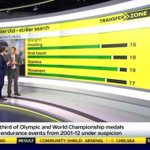 Sky Sports have actually started using Football Manager statistics to talk about players... http://t.co/gUHrzVfBCE