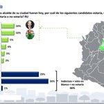 Y al igual que NAIRO, comienza la Montaña .... @CarlosIbanezBGA lidera la Encuesta. @veedor12 @Palermo73 @Navegago http://t.co/XU1NZuPE07
