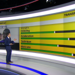 Using the Football Manager database, weve marked Leicester new signing NGolo Kantes attributes out of 20 #SSNHQ http://t.co/69xZZol3aE