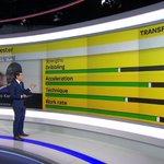 SkySports utilise désormais le système de notation de Football Manager pour la présentation des joueurs. http://t.co/Rb1Ds1Kk4y