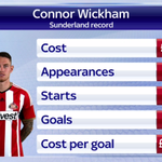 Connor Wickham has signed for Crystal Palace. Is he the man to take Alan Pardews side forward? #SSNHQ http://t.co/zD0JXgKEBs