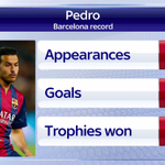 Manchester United are reportedly chasing Barcelonas Pedro. What would the Spaniard bring to Old Trafford? #SSNHQ http://t.co/PU7m5gebTH
