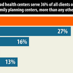 Planned Parenthood serves more clients of publicly funded family planning centers than any other provider #S1881 http://t.co/8h5BIaAG7U