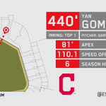 Yan Gomes with the longest HR of his MLB career for Indians http://t.co/aECnCUSjdS