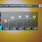 Feels Like temps near 100 again this afternoon, but not nearly as bad as a week ago. #arwx #mowx http://t.co/8fRIeZOrUN