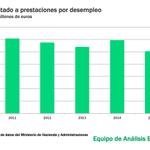 Desde que Rajoy llegó a la Moncloa el dinero para prestaciones por desempleo se ha recortado un 35% #PGE2016 http://t.co/l72uDSROO3