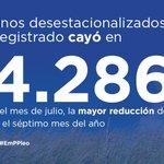 El #Paro desestacionalizado baja. Es la mayor reducción en el mes de julio de la historia #FelizMartes http://t.co/hxpV5ZPY4m