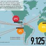¿Por qué el Canal d Nicaragua es la bomba geoestratégica latinoamericana? Este mapa lo explica http://t.co/dMhZyL4ymB http://t.co/dVIxvaeVYy