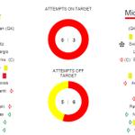 RESULT: APOEL 0-1 Midtjylland (agg 2-2) Ten-man @apoelfcofficial progress on away goals. #UCL http://t.co/JI5yAqZkyp