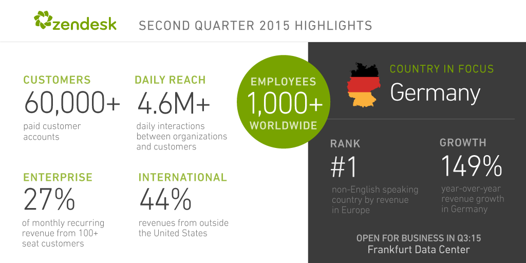 Proud of Q2 @zendesk achievements, all thanks to our 60,000+ customers and 1,000+ employees. http://t.co/5rWUFfVBm3