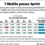 .@TMobile beats @Sprint to become No. 3 wireless carrier http://t.co/N588Ss3QX1 via @seattletimes http://t.co/WWCqYsWrXW
