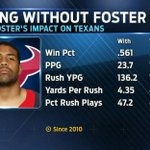 The #Texans are really going to miss Arian Foster on the field. (via @FOXSportsLive) http://t.co/wfvo0KfAth