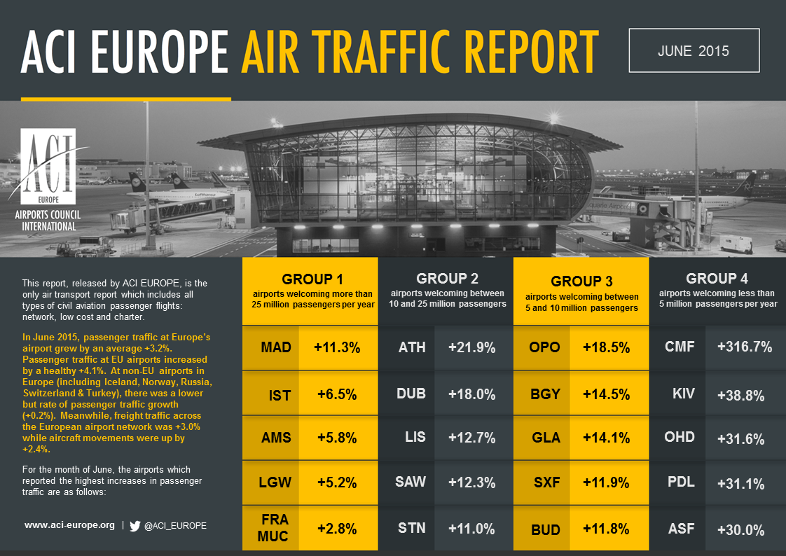 And for those of you wondering which airports came out on top during the month of June..