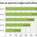 #ESO #новости По итогам июля 2015 года цены на участки в Одесской области снизились на 0,21% http://t.co/d1pV4atGD3 http://t.co/kNghZOfBaI