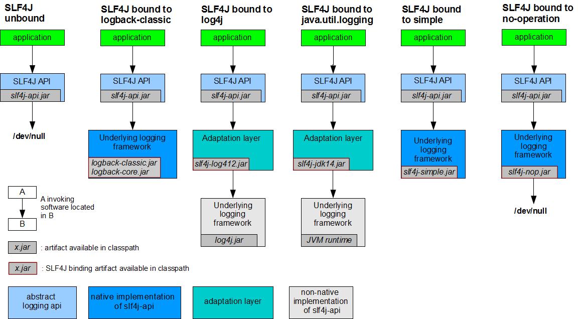 Why use SLF4J over Log4J for logging in Java? http://t.co/2mhinXXpma #Java #SLF4j http://t.co/HWfMBaxtXu