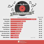 #Infographic The Highest Paid Acts in Country Music (we're looking at you @garthbrooks) http://t.co/p1JlORxcsq http://t.co/Aore8Oongc