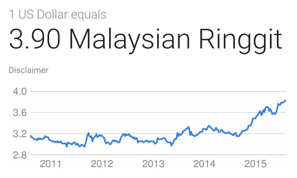 1 USD = 3.90 Ringgit???