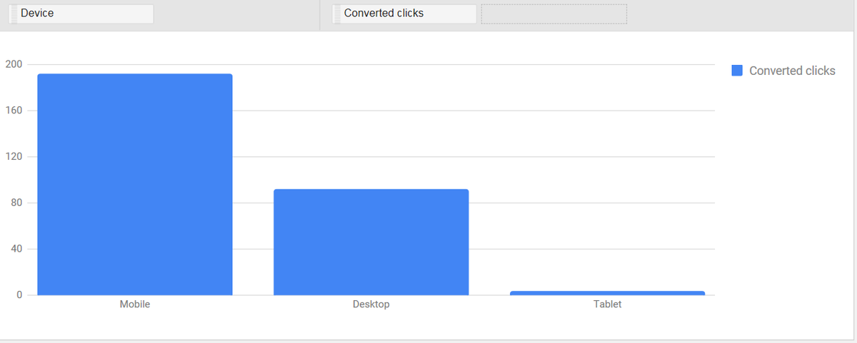 Playing around with the new @adwords reports. This is why we need tablet modifiers. #ppcchat http://t.co/0DTKPxC2Ij