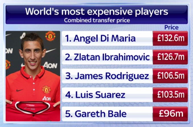 Fact: angel di maria officially becomes the most expensive ...