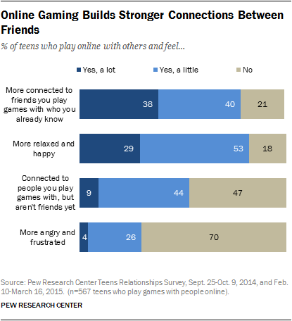 SURPRISE: Online Gaming Builds Stronger Connections Between Friends - @pewresearch findings http://t.co/yUBxOhicBm http://t.co/54O6aAUSKn