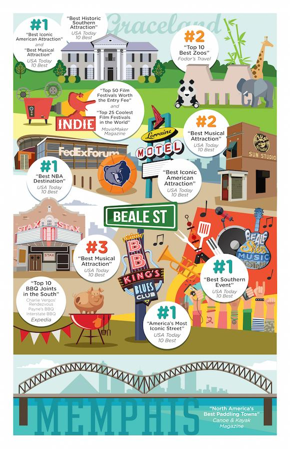 11 reasons Memphis is a chart-topping city. #infographic http://t.co/cNAhjnRodf http://t.co/88aAt0rvrn
