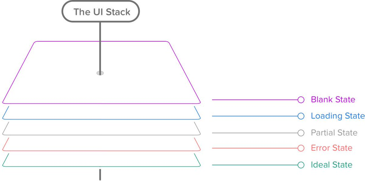 The UI Stack: Every screen you interact with in a digital product has 5 states. http://t.co/Mhv00xid0q http://t.co/951gNs7czp