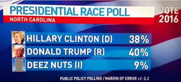 Deez Nuts for #President http://t.co/lUijS2FmF9