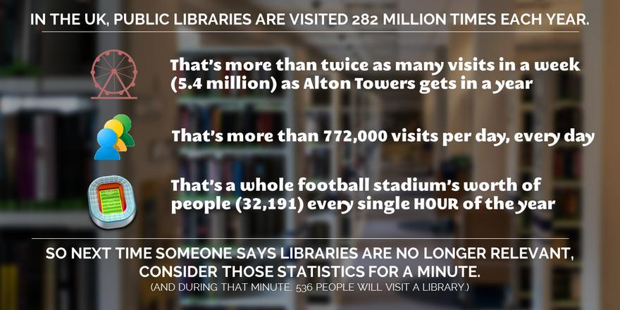 Okay everyone, I've done some more with those comparative library stats.   Here's a little graphic: http://t.co/OC2W3Oo0BT