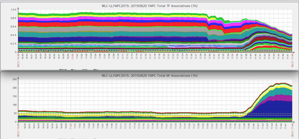 #yapcasia  WiFi 端末接続数です。900端末くらいあった7Fが減って6Fに移動していく様子です http://t.co/YzYSXZiF6j