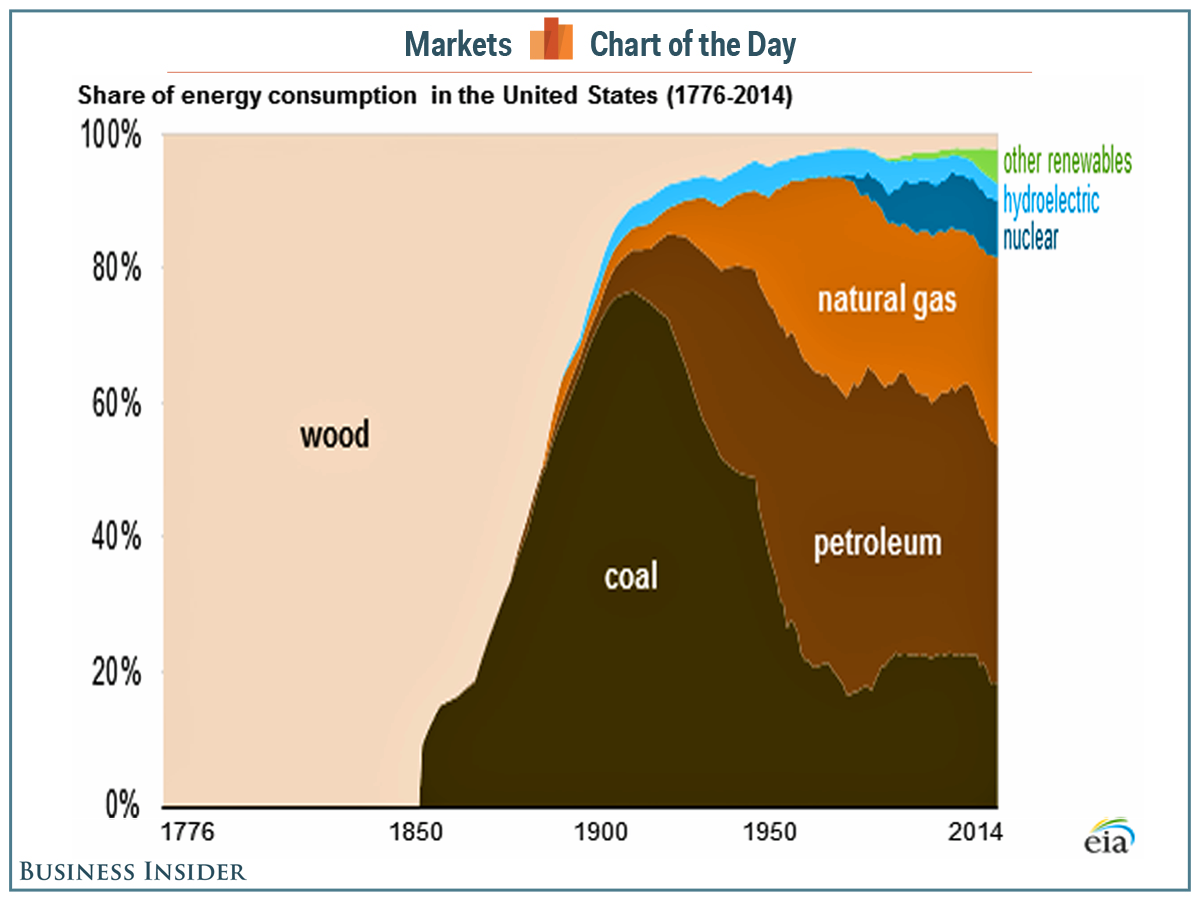 The evolution of American energy consumption since 1776 http://t.co/vx0oN8ytsL http://t.co/aLwBVuvO4w