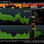 Aug. futures spread $RVX-$VIX spikes higher today as $VIX retraces > $RVX. http://t.co/9VBEbMGsDo http://t.co/8qGXRHwp9U