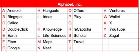 Here's the ABC's of Alphabet Inc. http://t.co/03fk6JTzr0