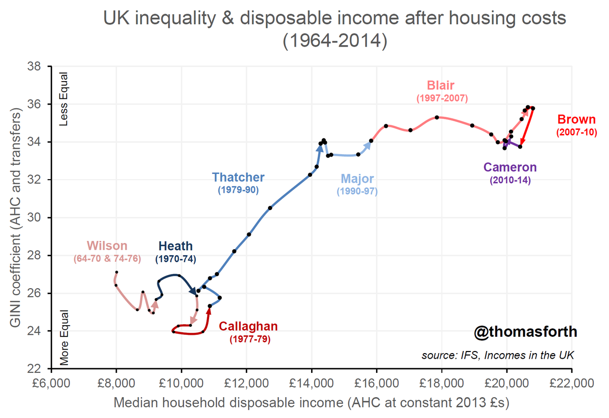 Now with 50 years of data. UK inequality & disposable income since 1964. http://t.co/OVt81ULZZb