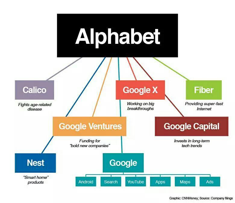 #Google Restructures: #Alphabet Explained: http://t.co/DCcj0MzAYl http://t.co/jQ3ru6VAqt