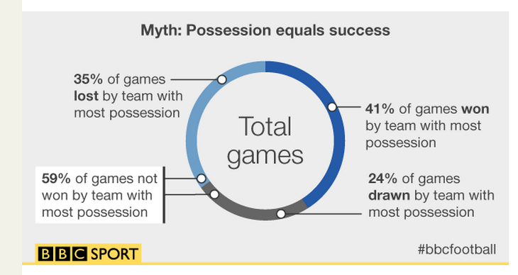 Some excellent mythbusting by the BBC's @cacollinson using @OptaJoe data: http://t.co/xbvr3oamz4 Debunked. http://t.co/HqaVh0Wzha